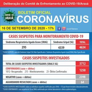 Araxá tem mais de mil pacientes recuperados da Covid-19